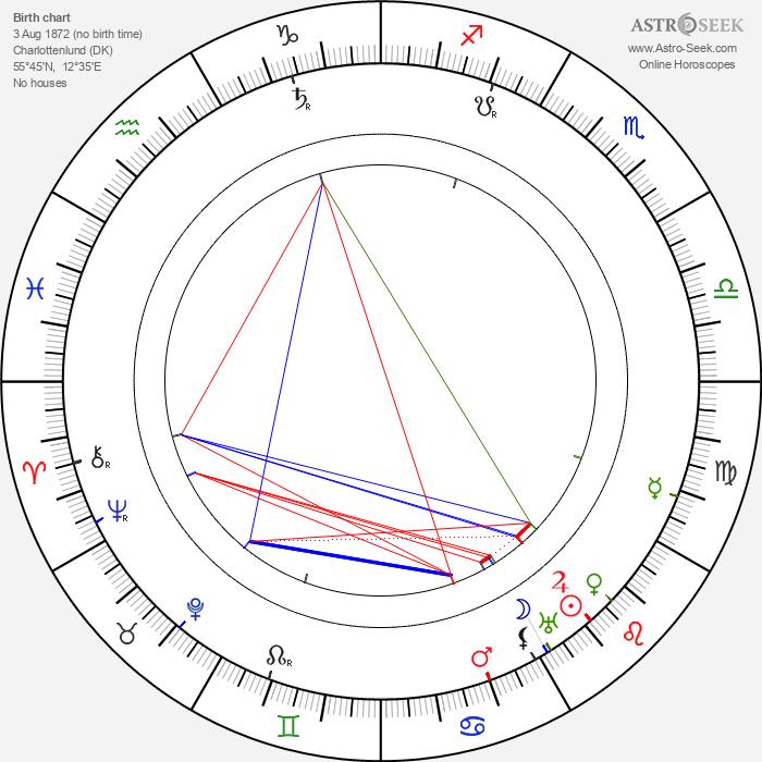 King Haakon VII - Astrology Natal Birth Chart