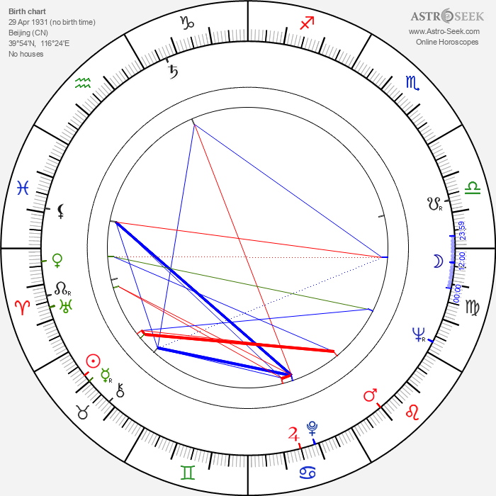 King Hu - Astrology Natal Birth Chart