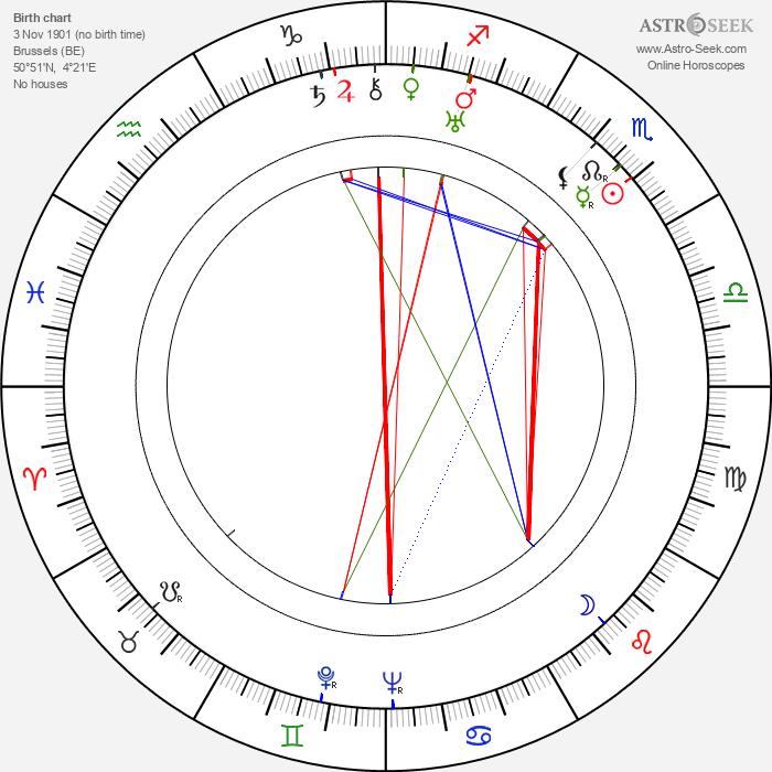 King Leopold III - Astrology Natal Birth Chart