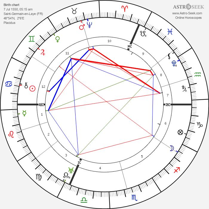 King of France Charles IX - Astrology Natal Birth Chart