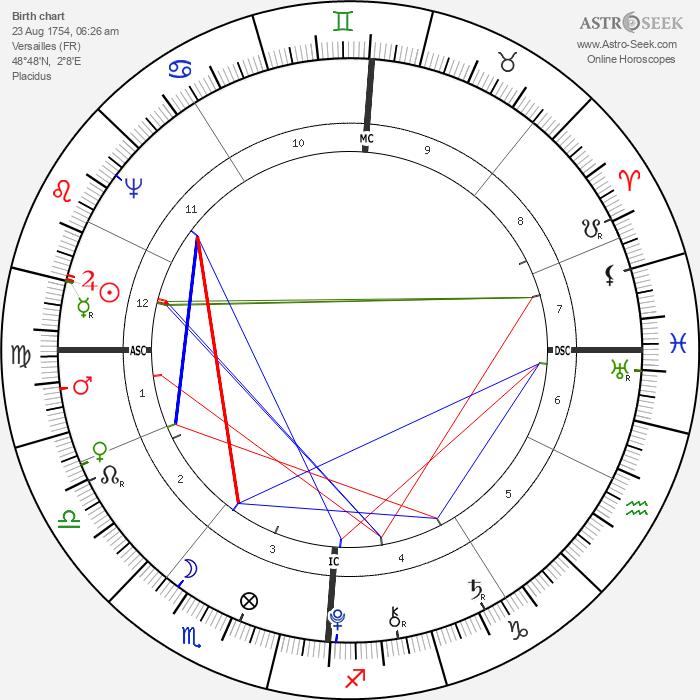 King of France Louis XVI - Astrology Natal Birth Chart
