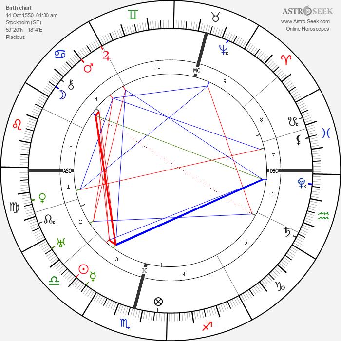 King of Sweden Charles IX - Astrology Natal Birth Chart