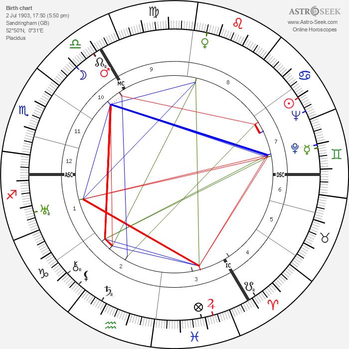King Olav V - Astrology Natal Birth Chart
