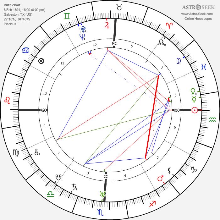 King Vidor - Astrology Natal Birth Chart