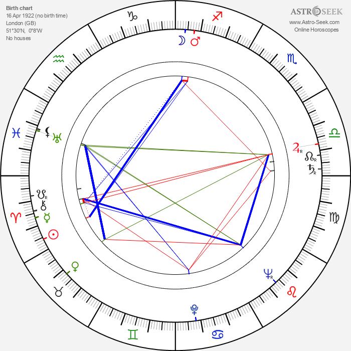 Kingsley Amis - Astrology Natal Birth Chart
