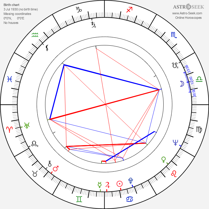 Kinji Fukasaku - Astrology Natal Birth Chart