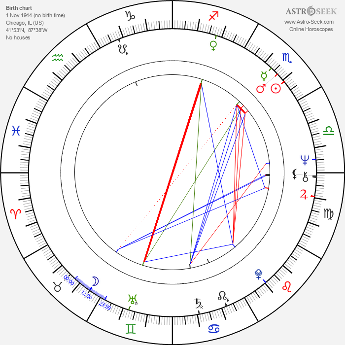 Kinky Friedman - Astrology Natal Birth Chart