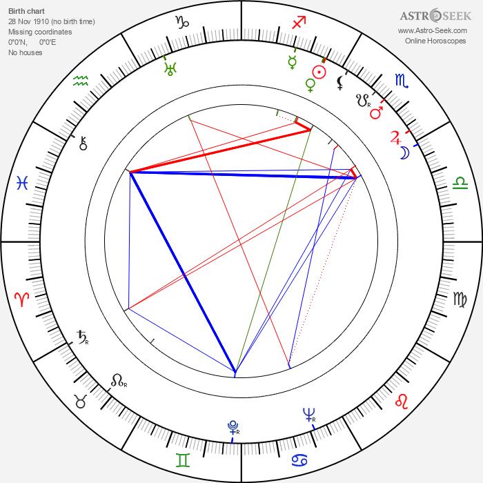 Kinuyo Tanaka - Astrology Natal Birth Chart