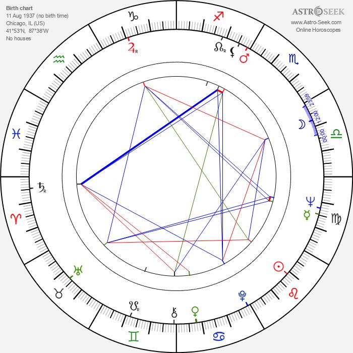 Kip King - Astrology Natal Birth Chart