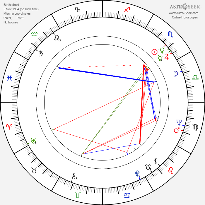 Kira Muratova - Astrology Natal Birth Chart