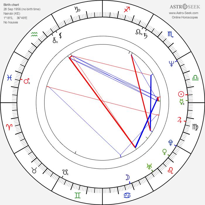 Kiran Shah - Astrology Natal Birth Chart