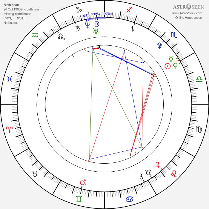 Kirby Bliss Blanton - Astrology Natal Birth Chart