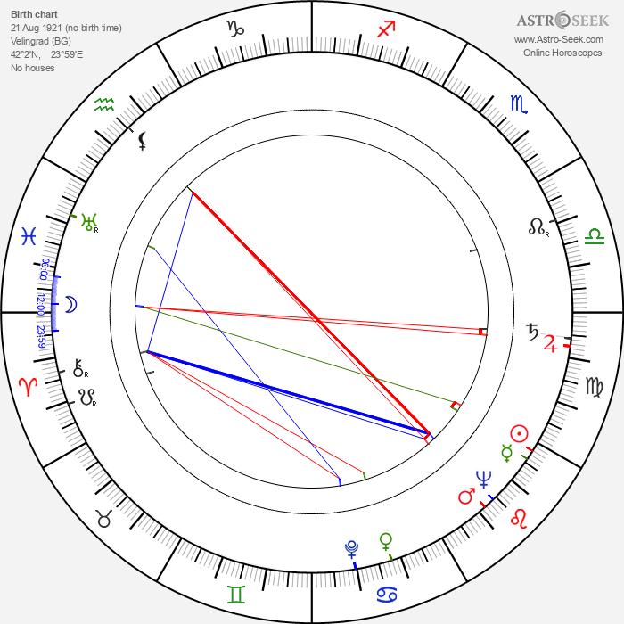 Kiril Ilinchev - Astrology Natal Birth Chart