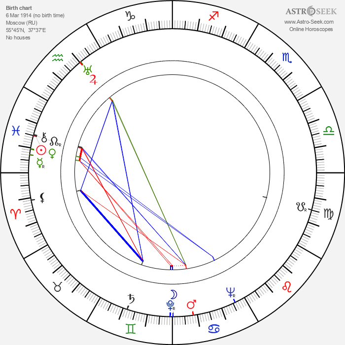 Kirill Kondrashin - Astrology Natal Birth Chart