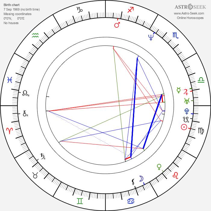 Kirill Serebrennikov - Astrology Natal Birth Chart
