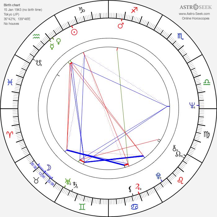 Kirin Kiki - Astrology Natal Birth Chart