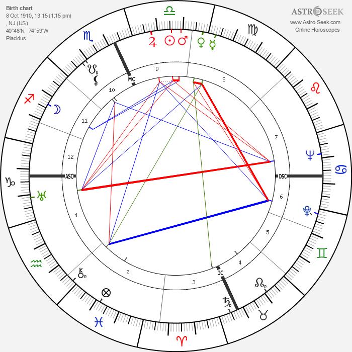 Kirk Alyn - Astrology Natal Birth Chart
