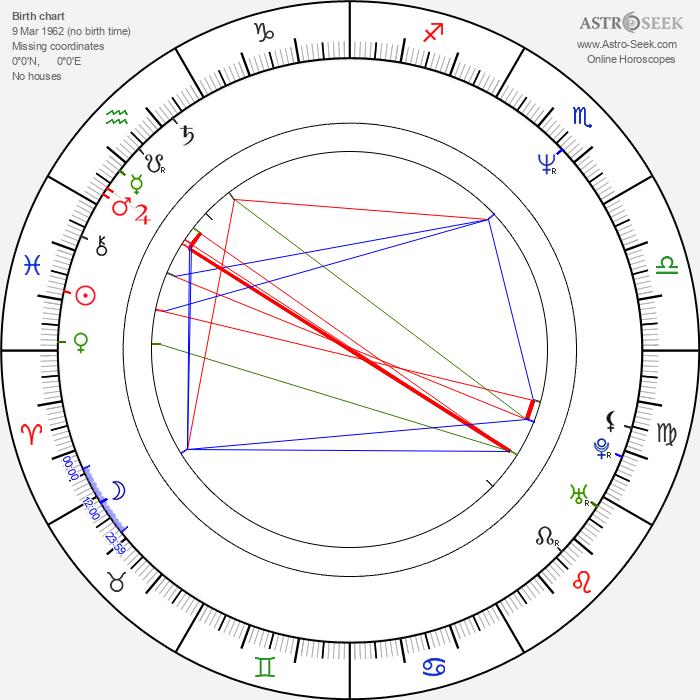 Kirk B. R. Woller - Astrology Natal Birth Chart