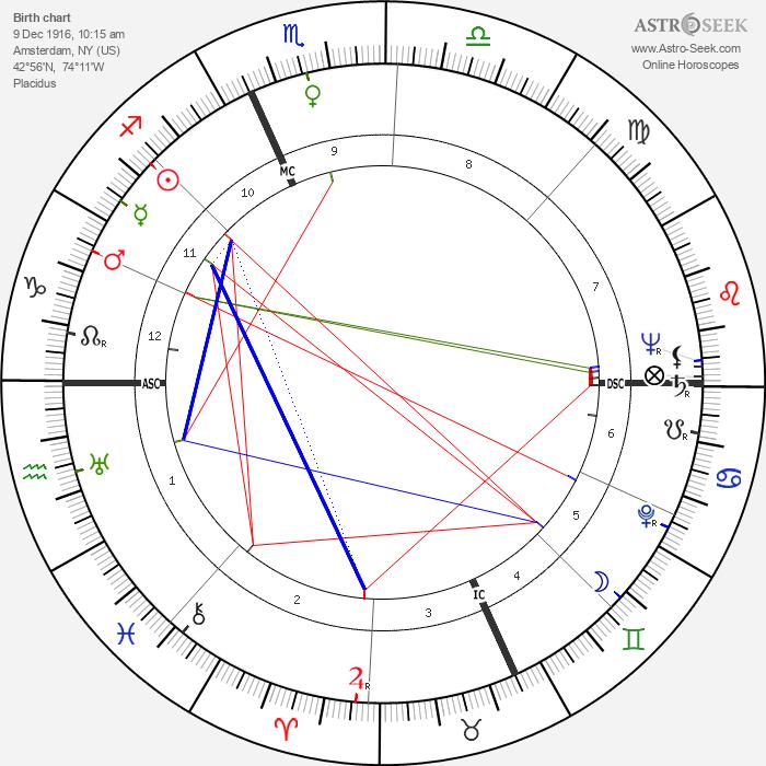 Kirk Douglas - Astrology Natal Birth Chart