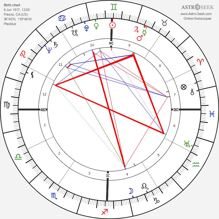 Kirk Kerkorian - Astrology Natal Birth Chart