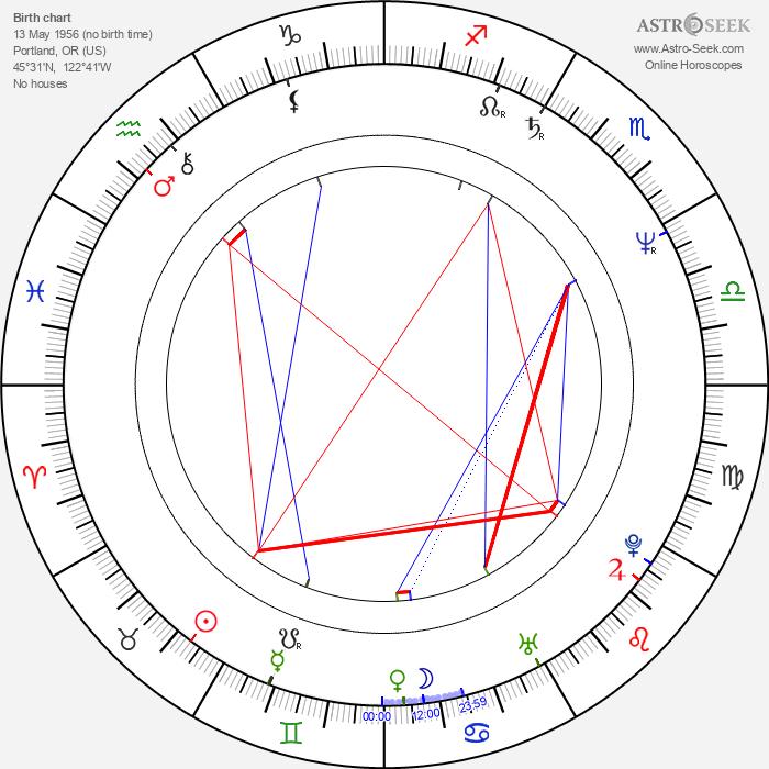 Kirk Thornton - Astrology Natal Birth Chart