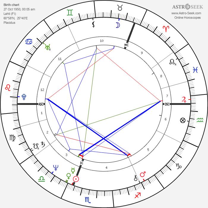 Kirsi 'Kiti' Neuvonen - Astrology Natal Birth Chart