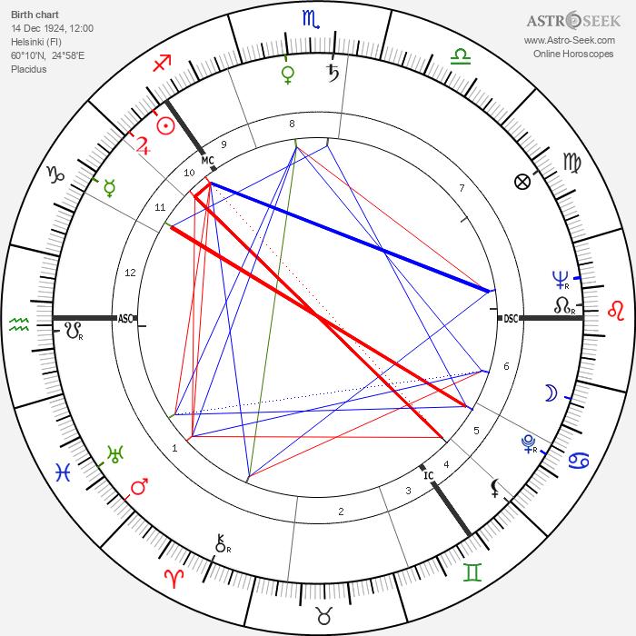 Kirsi Kunnas - Astrology Natal Birth Chart