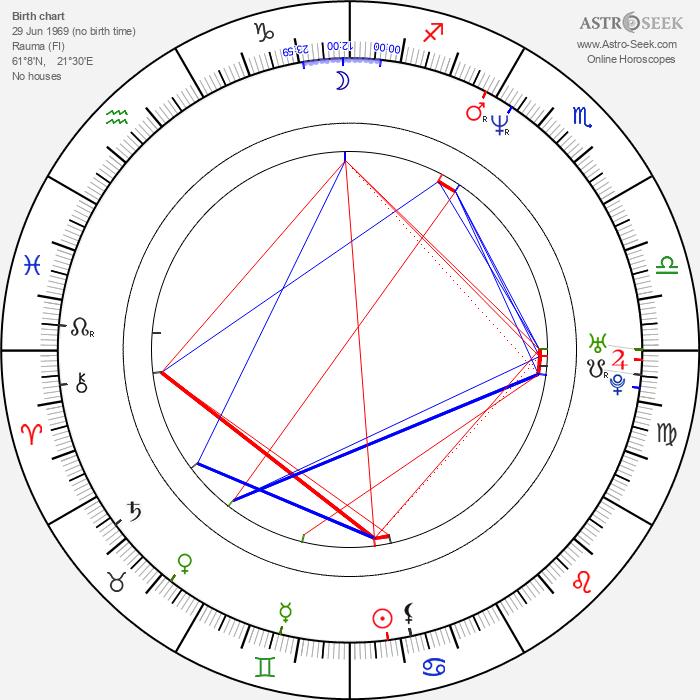 Kirsi Ylijoki - Astrology Natal Birth Chart
