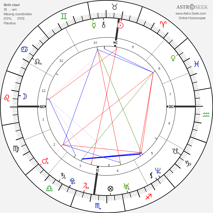 Kirsten Dunst - Astrology Natal Birth Chart