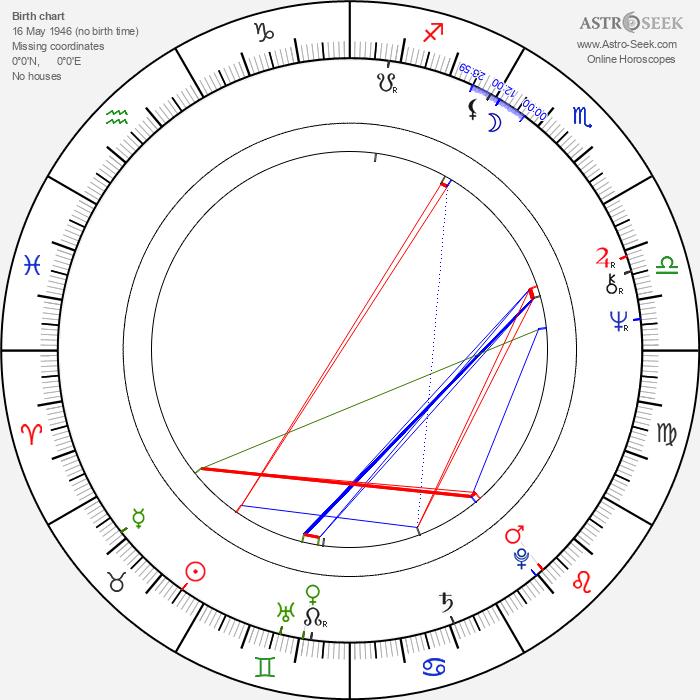 Kirsti Lehtonen - Astrology Natal Birth Chart