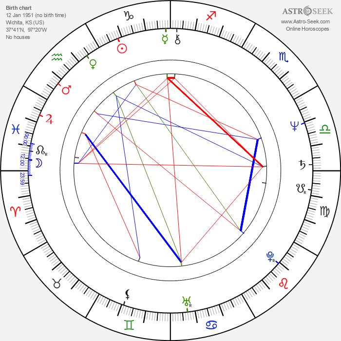 Kirstie Alley - Astrology Natal Birth Chart