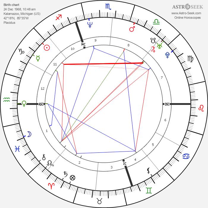 Kirt Ojala - Astrology Natal Birth Chart