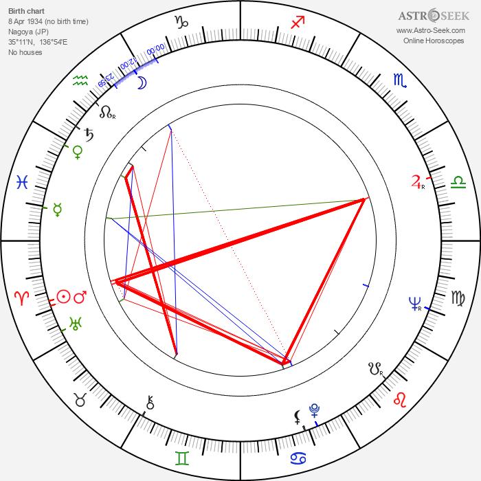 Kisho Kurokawa - Astrology Natal Birth Chart
