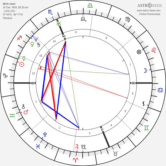Kit Carson - Astrology Natal Birth Chart