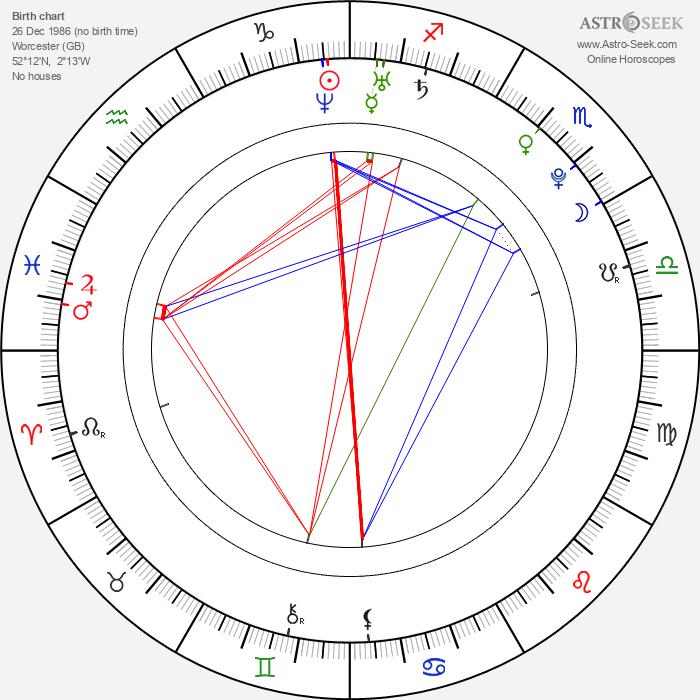 Kit Harington - Astrology Natal Birth Chart