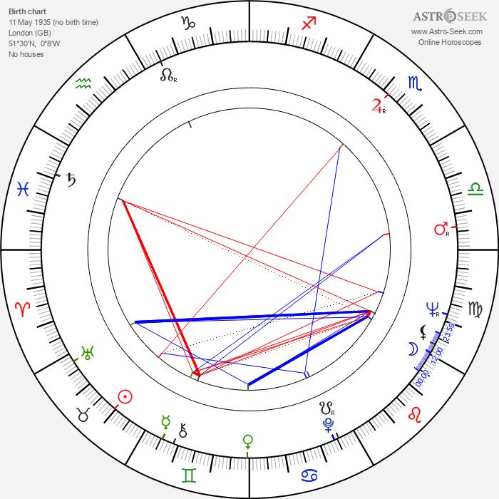 Kit Lambert - Astrology Natal Birth Chart