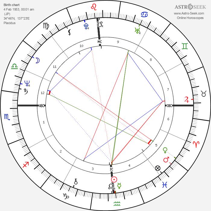 Kitaró - Astrology Natal Birth Chart