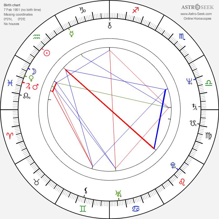 Kiti Luostarinen - Astrology Natal Birth Chart