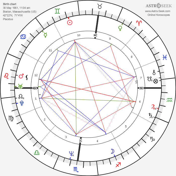 Kitty Carruthers - Astrology Natal Birth Chart