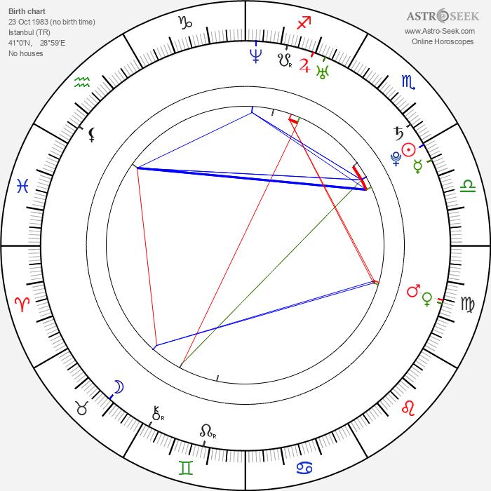 Kıvanç Tatlıtuğ - Astrology Natal Birth Chart
