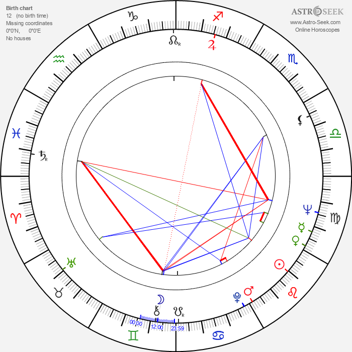 Kjell Grede - Astrology Natal Birth Chart