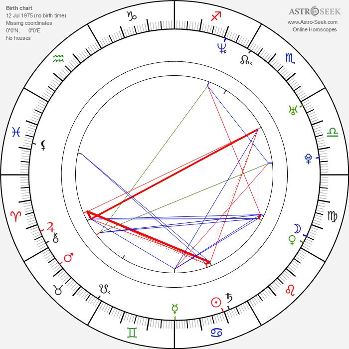 Kjetil Ingebrethsen - Astrology Natal Birth Chart