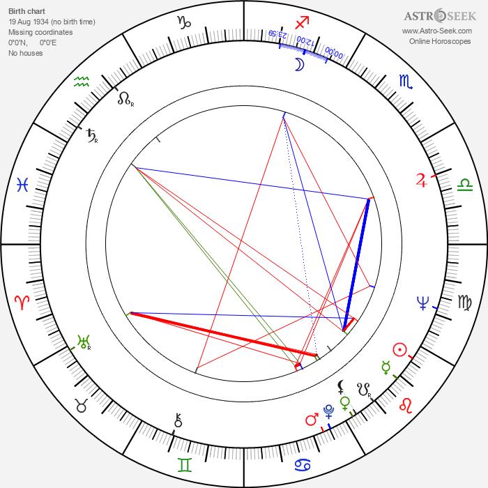 Klára Dubovicová - Astrology Natal Birth Chart