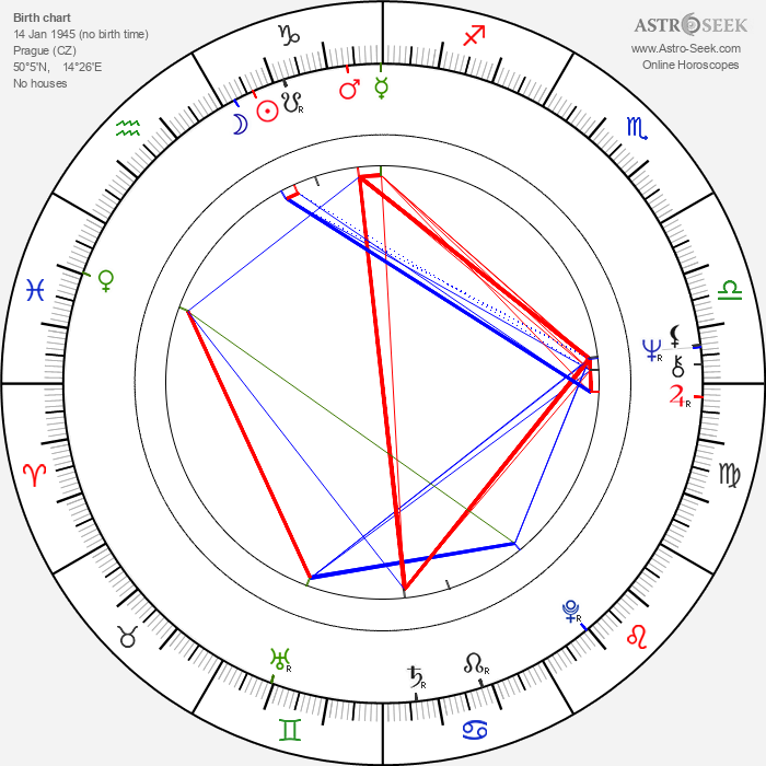 Klára Jerneková - Astrology Natal Birth Chart