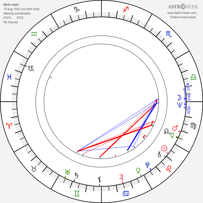 Klára Sebök - Astrology Natal Birth Chart