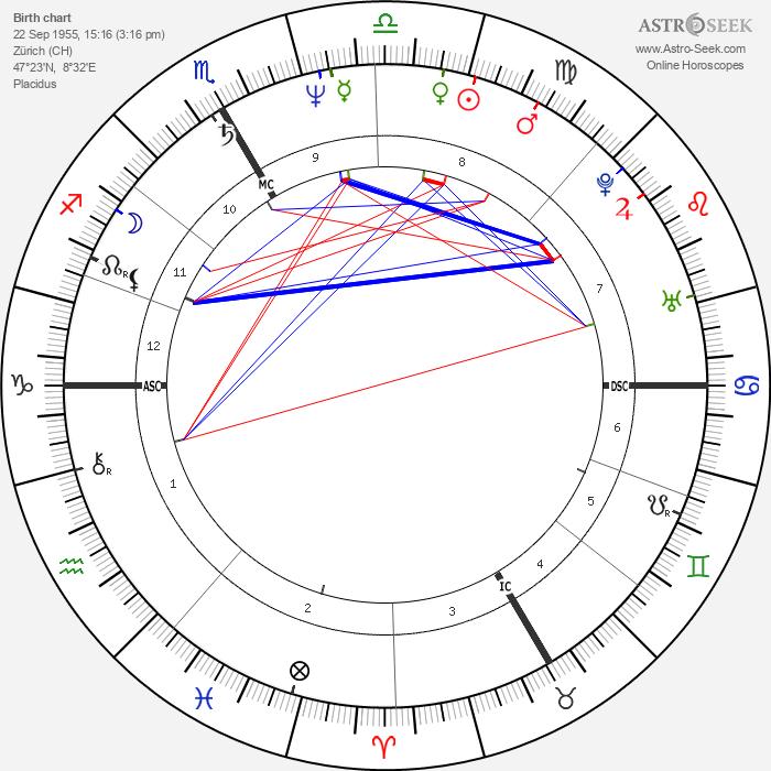 Klaudia Schifferle - Astrology Natal Birth Chart