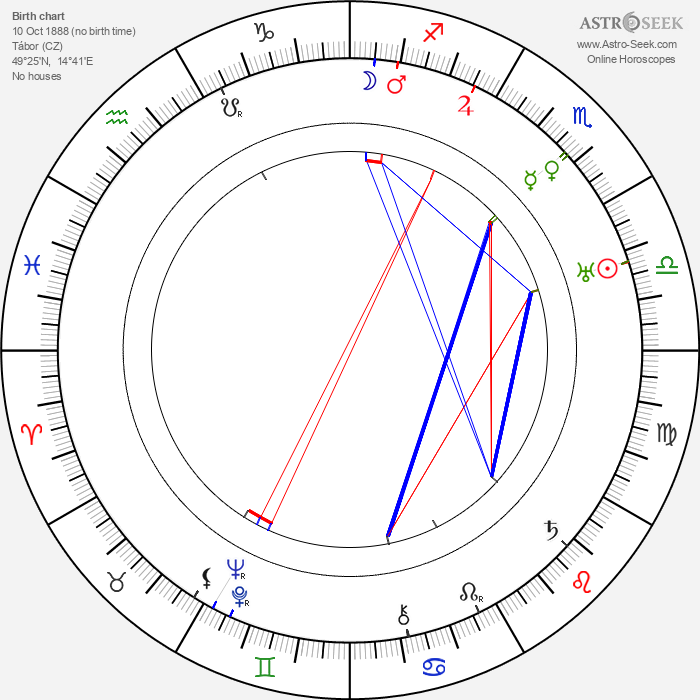 Klaudie Ferbrová - Astrology Natal Birth Chart