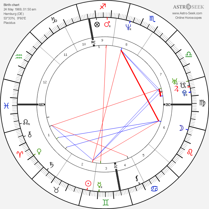 Klaus Dieckmann - Astrology Natal Birth Chart