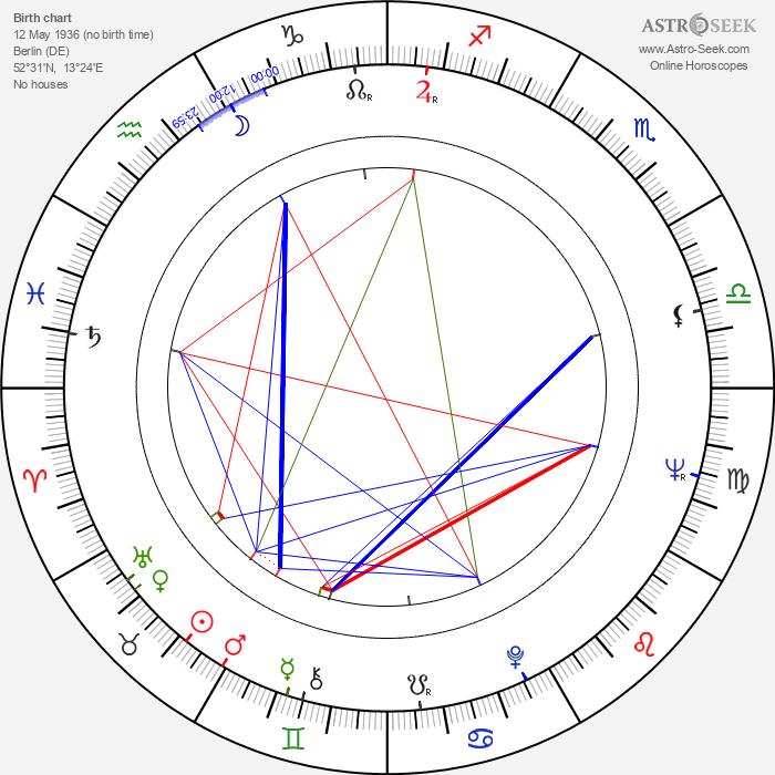 Klaus Doldinger - Astrology Natal Birth Chart