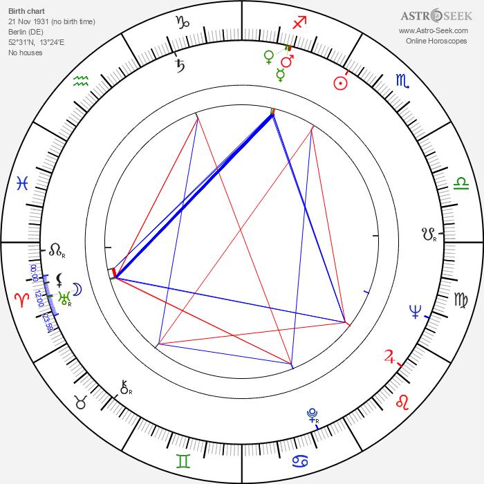 Klaus Ebeling - Astrology Natal Birth Chart